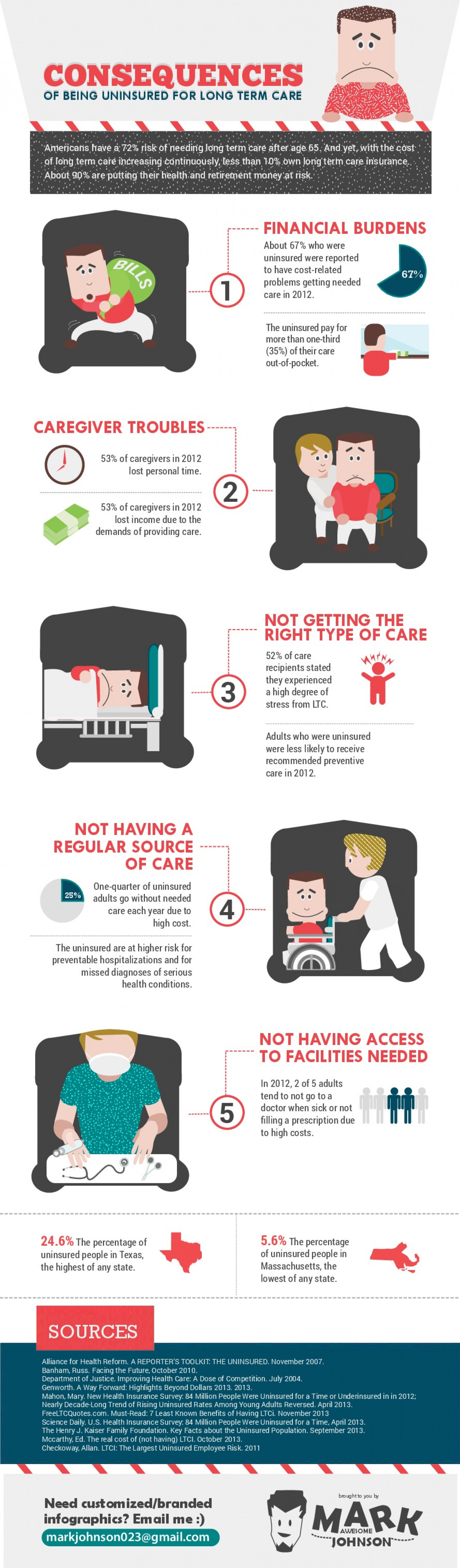 Consequences of Being Uninsured for Long Term Care Infographic