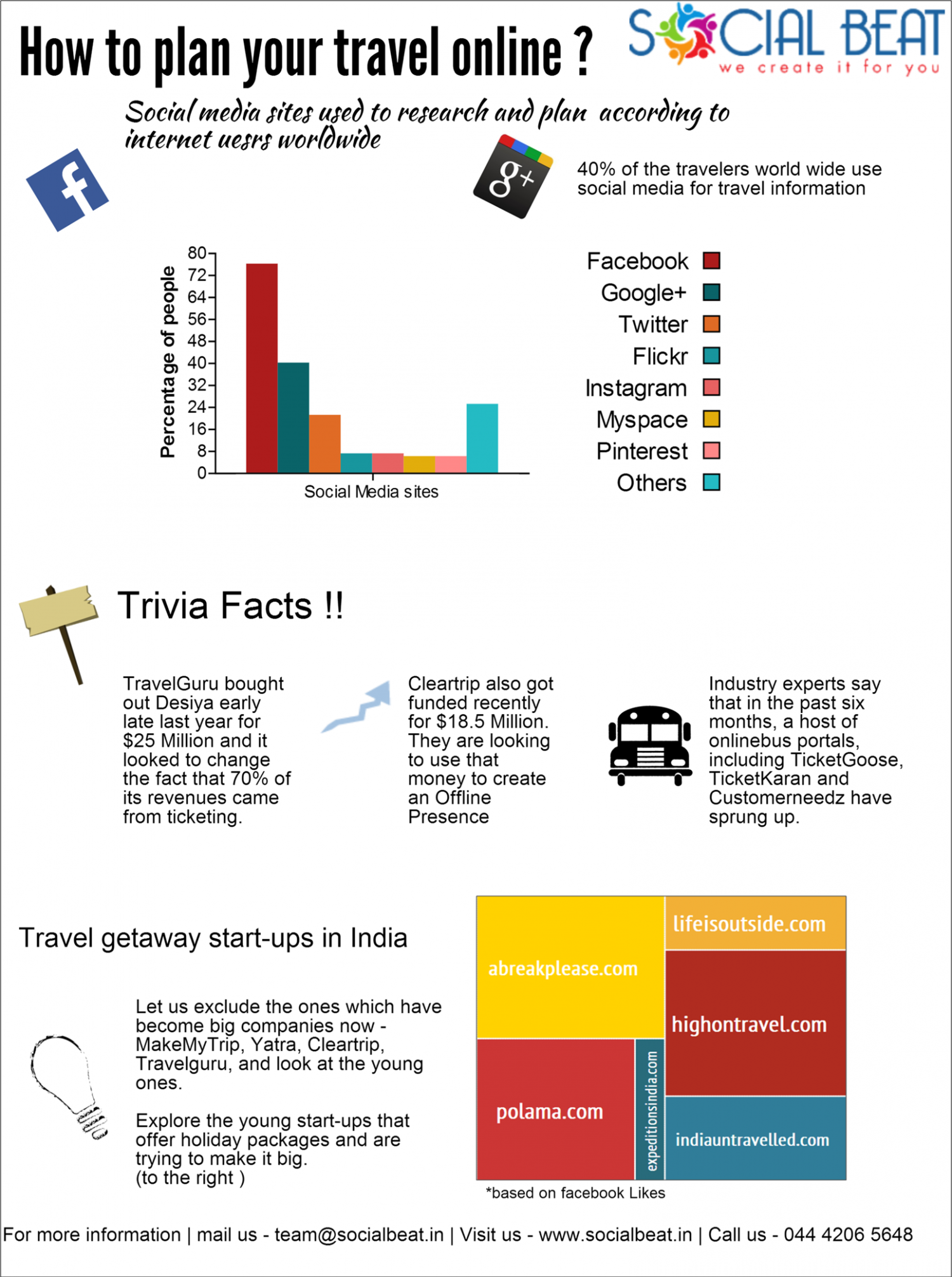 How to plan your travel online in India Infographic
