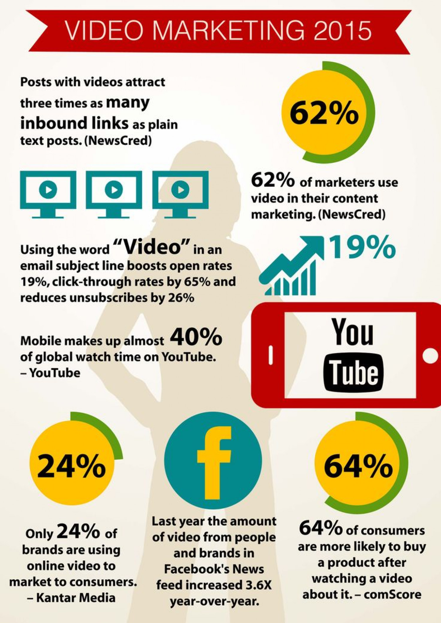 How to plan your video marketing strategy   Visual.ly