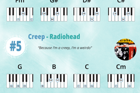 How to Play 10 Easy Songs on Piano Infographic