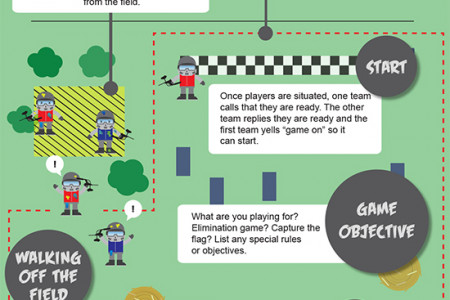 How To Play Paintball Infographic