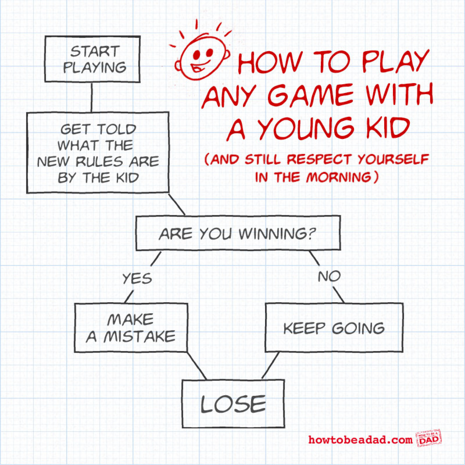 How to Play The Game Infographic