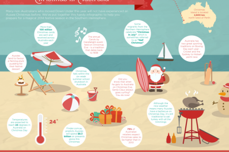 How to prepare for your first Australian Christmas Infographic