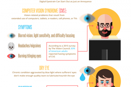 How To Prevent Dry Eye Infographic