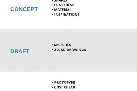 How to Product Design Infographic