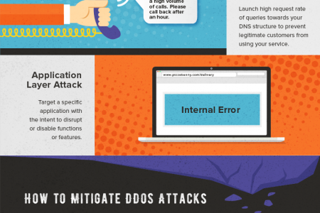 How to Protect Your Business and Mitigate DDoS Attacks Infographic