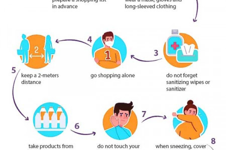 How to Protect Yourself From Coronavirus When Grocery Shopping Infographic