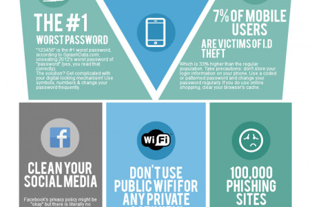 How To Protect Yourself From Identity Theft Online Infographic