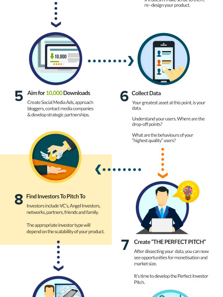 How to Raise Funds for Your Startup Infographic