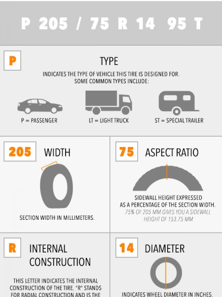 How to Read a Tire Name Infographic