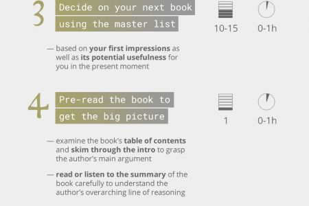 How to Read (More) Books (More) Efficiently Infographic