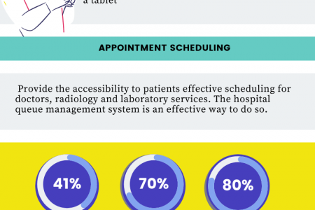 How to reduce Patient's waiting time in Hospitals and Clinics Infographic
