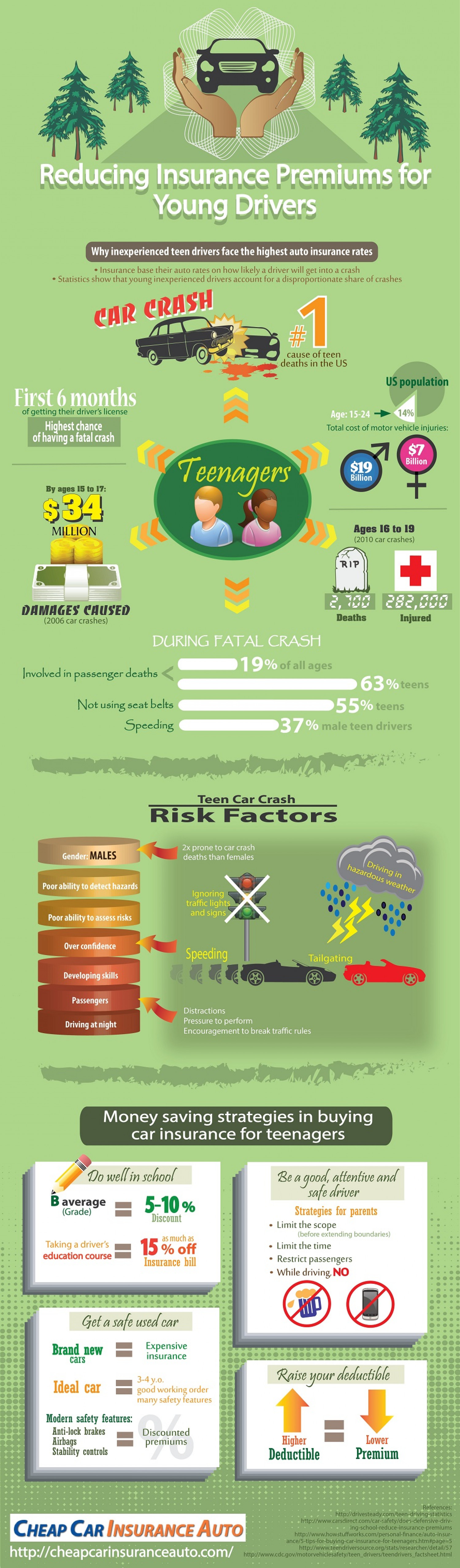 How to reduce the Car Insurance Premium for Young drivers Infographic