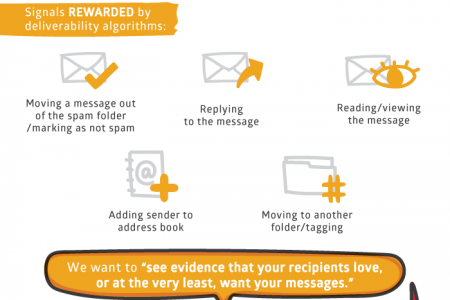 How to Re-Engage a Dormant Subscriber List Infographic