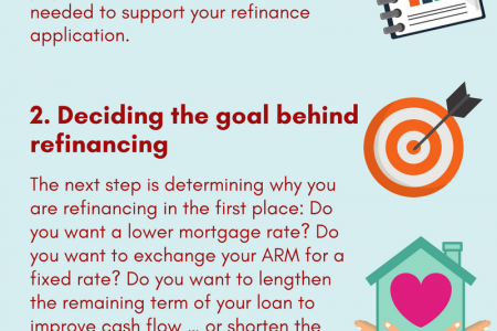 HOW TO REFINANCE YOUR MORTGAGE Infographic