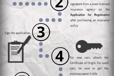 How To Register a Car in Massachusetts Infographic