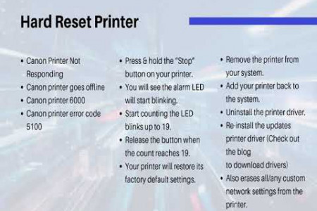How to Reset Canon Printer | Call +1-888-480-0288 | 24/7 Service Infographic