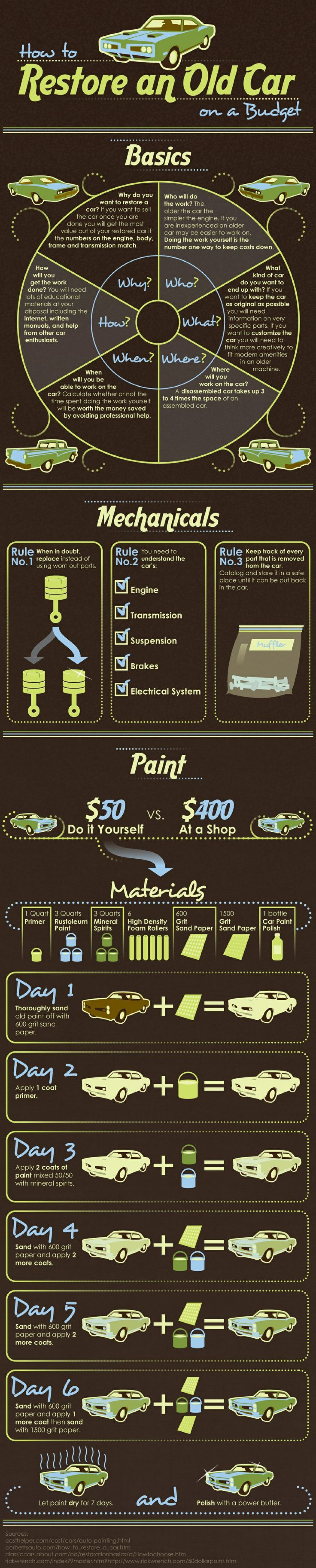How to Restore an Old Car on a Budget Infographic