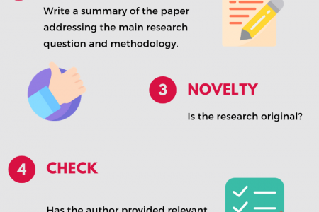 How to review an academic paper? Infographic