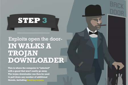 How to rob a bank in the 21st century Infographic