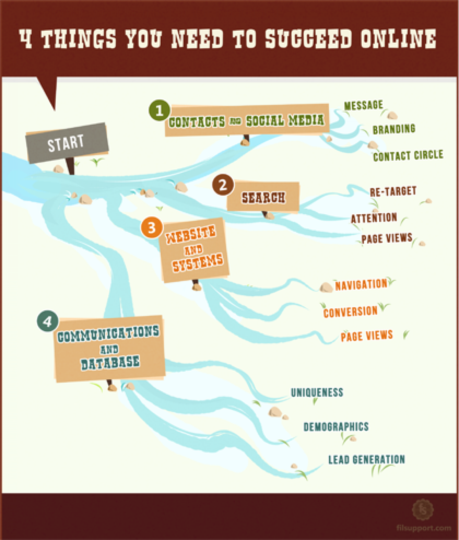 How to Run a Successful Online Business Infographic