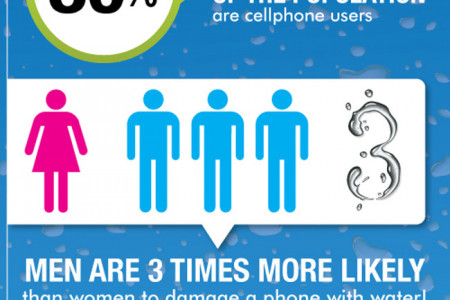 How to Save a Wet Cell Phone Infographic