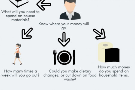 How to save money at university in 9 easy steps  Infographic