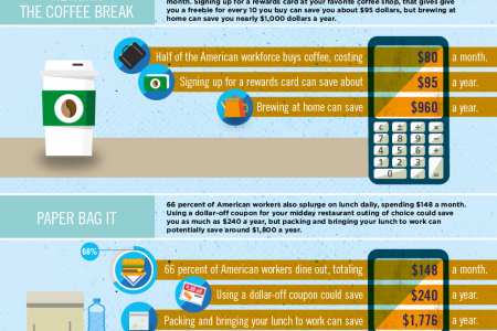 How to Save Nearly $5,000 Without Really Trying Infographic