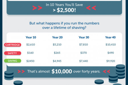 How to Save over $200/year Shaving Infographic