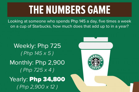 How to Save Php 34,800 by Quitting Starbucks for a Year  Infographic