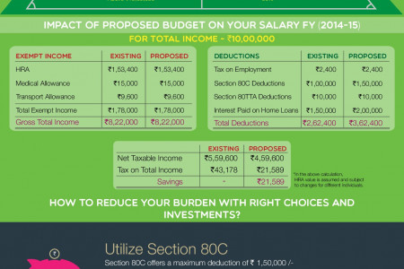 How to save taxes FY 2014-15 Infographic