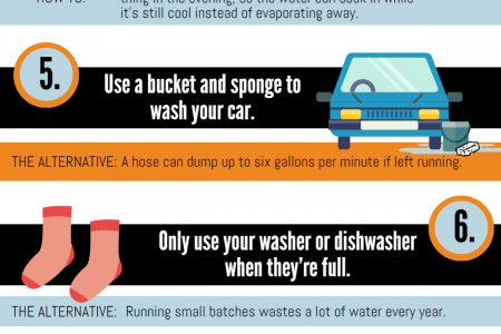 How To Save Water At Home Infographic