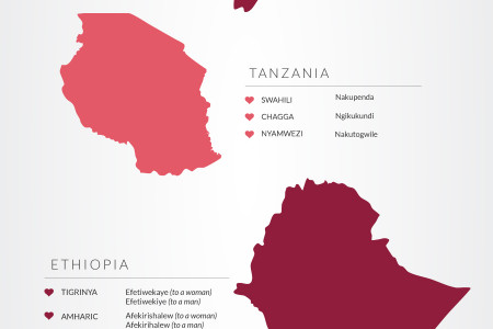 How to Say I Love you in Eastern Africa Infographic