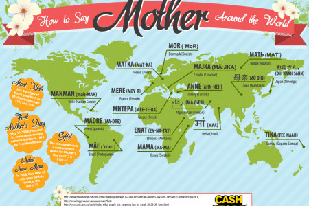 How to Say Mother Around the World Infographic
