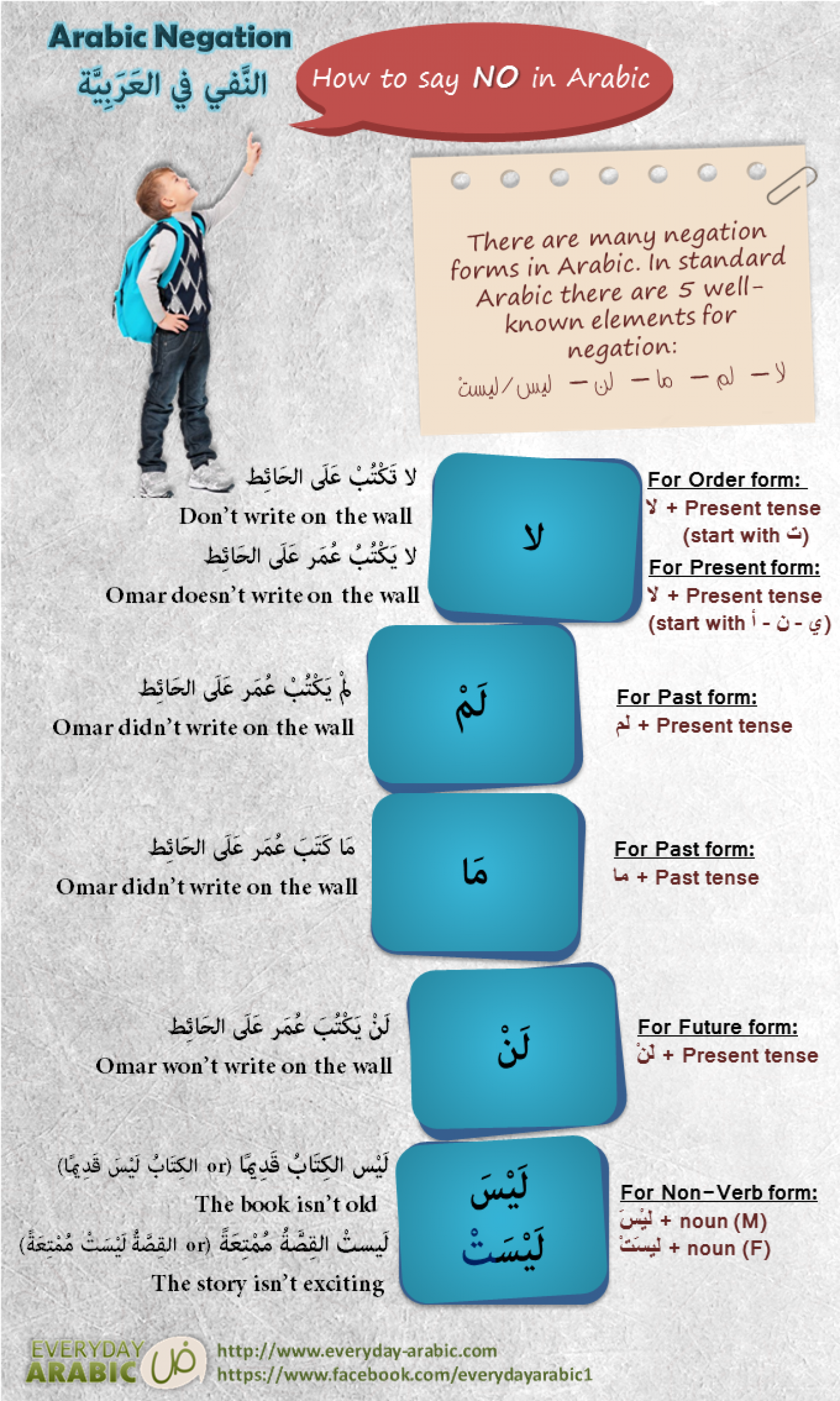 How to say NO in Arabic Infographic