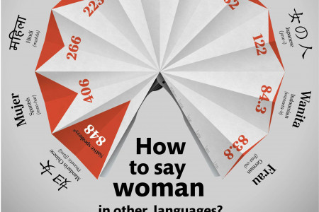 how to say woman in other languages Infographic