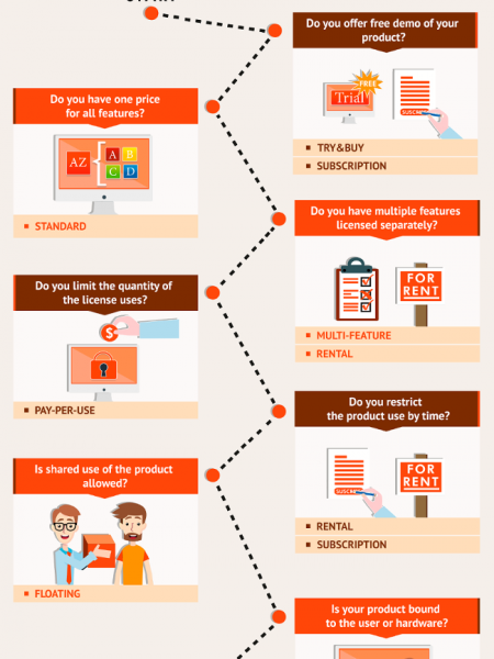 How To Select Licensing Model Infographic