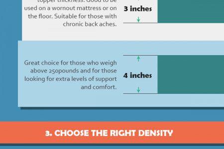 How to Select the Right Memory Foam Mattress Topper Infographic