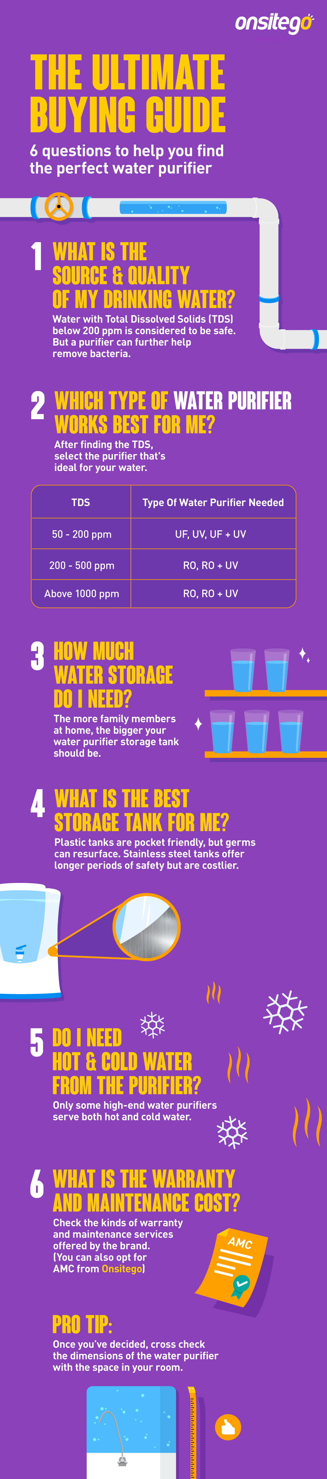 How to Select Water purifier For Home?