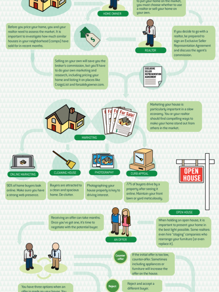 How to Sell a Home Infographic