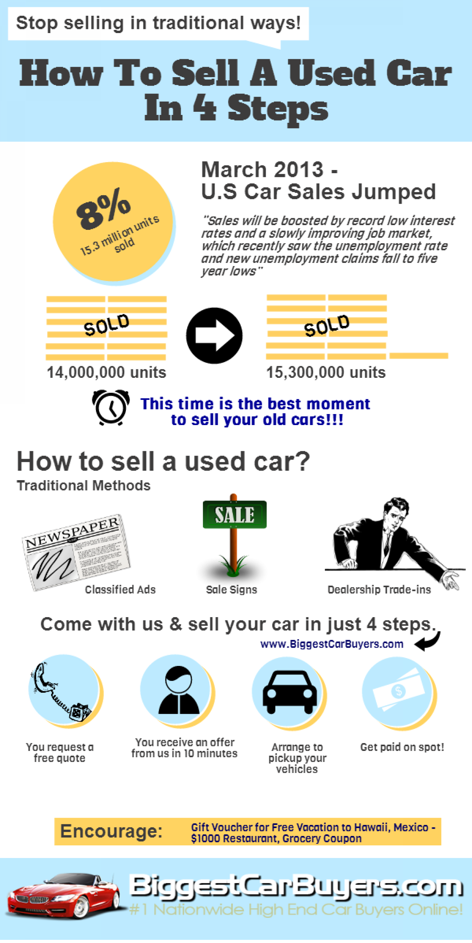 How To Sell A Used Car In 4 Steps | Visual.ly