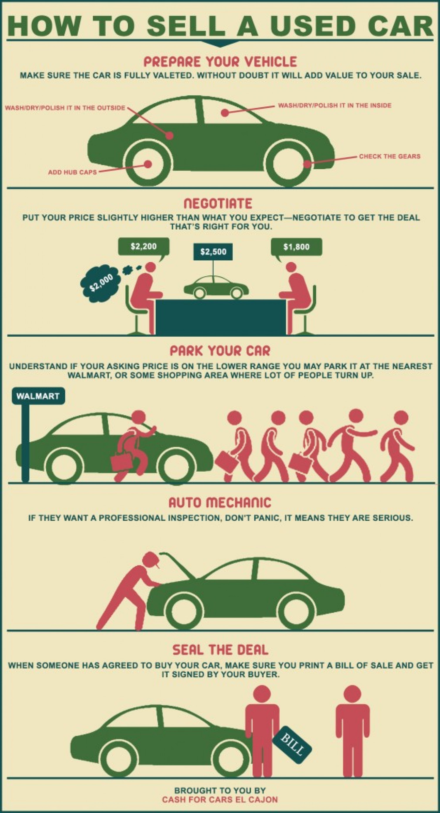 How To Sell A Used Car | Visual.ly