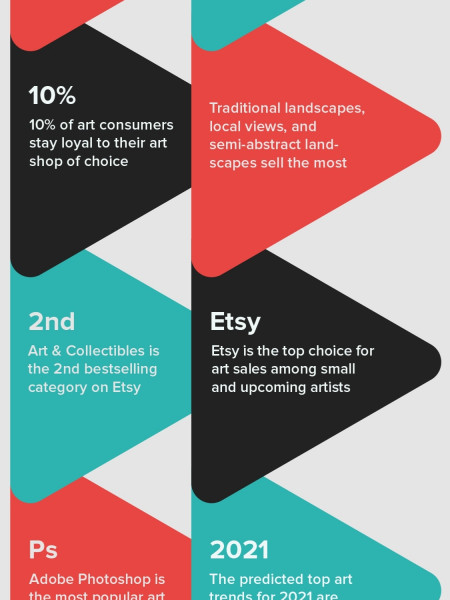 How to Sell Art Online and Make Money: Passive Income for Artists Infographic