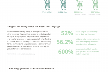 How to sell successfully across borders Infographic