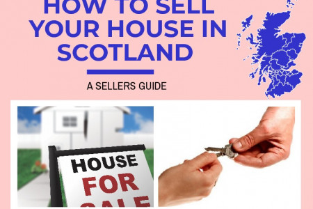 How To Sell Your House in Scotland Infographic