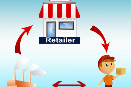How to Sell Your Products to Customers Directly - Wholesaleraja Infographic