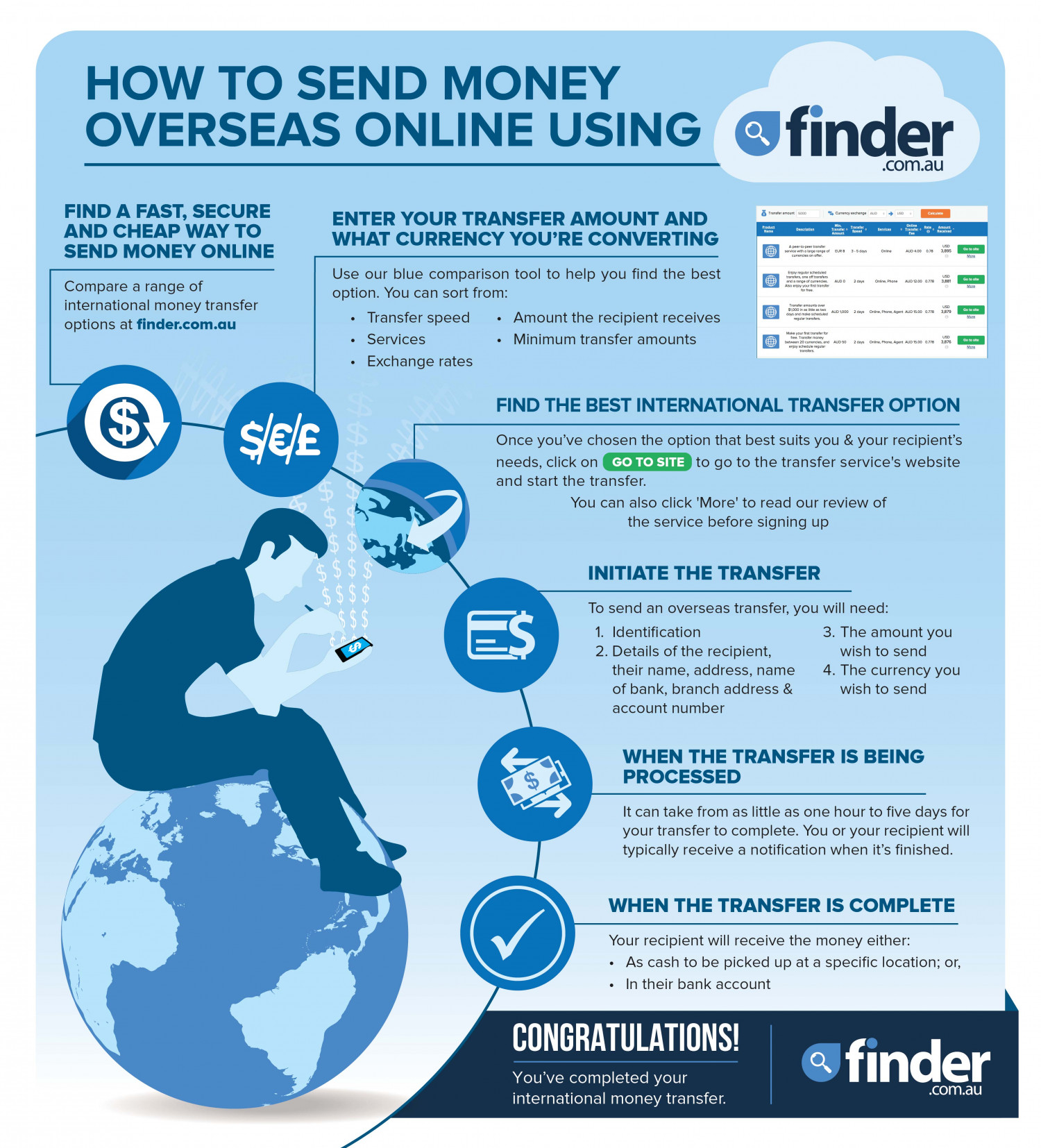 How To Send Money Overseas   Visual.ly