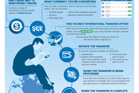 How To Send Money Overseas Infographic