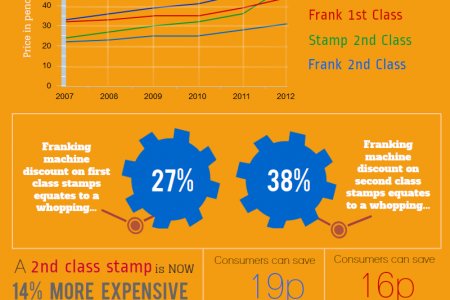 How to send your mail - Stamp or frank? Infographic