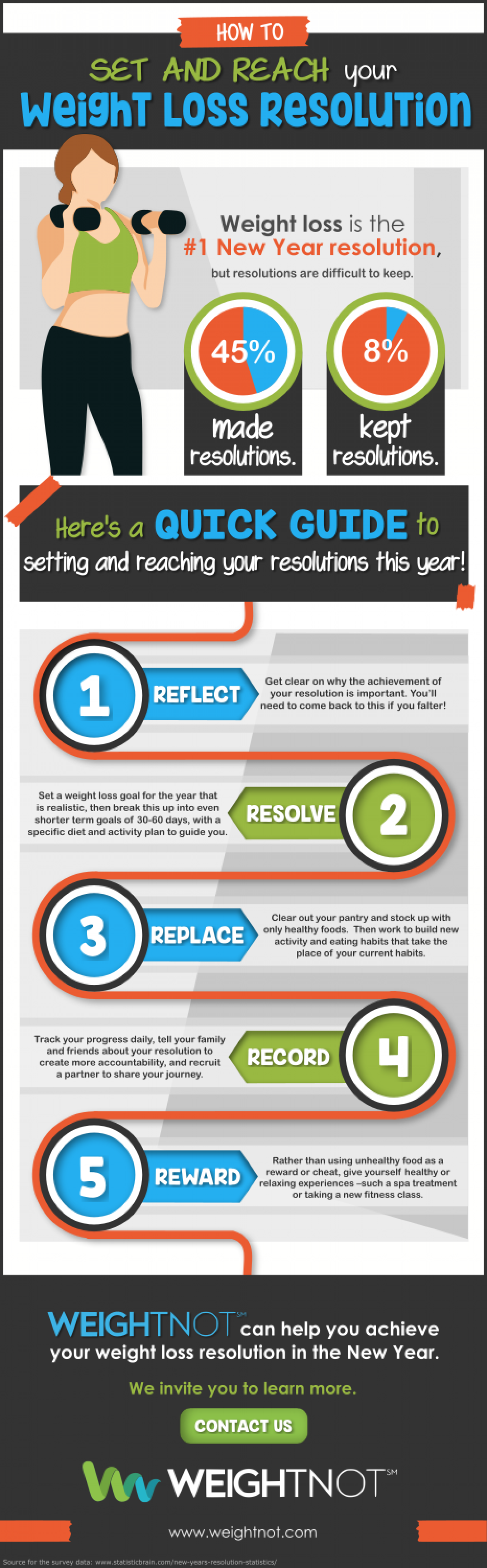 How to Set and Reach Your Weight Loss Resolution Infographic